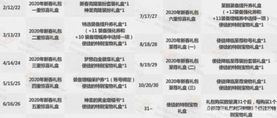 DNF2020年春节礼包购买套数性价比介绍