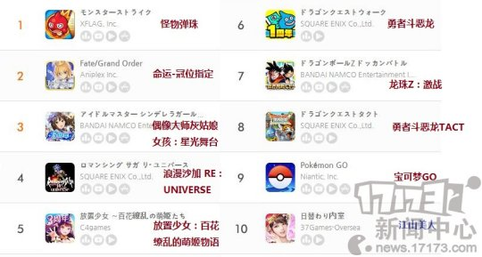 九月第二周日本地区手游畅销榜:三款国产手游上榜