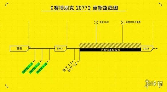 《赛博朋克2077》免费DLC由年初改为几个月后上线!